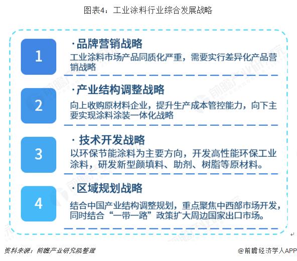 图表4:工业涂料行业综合发展战略