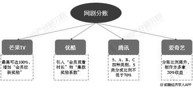 中国主要视频网站网络剧分账模式分析情况