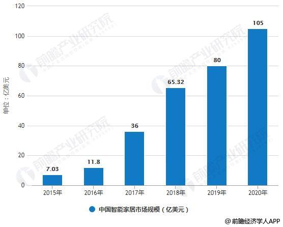2015-2020年中国智能家居市场规模统计情况及预测