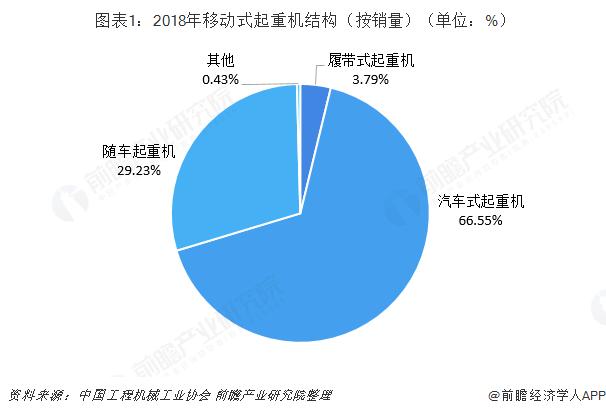 图表1:2018年移动式起重机结构(按销量)(单位:%)