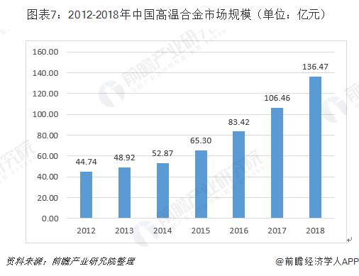 图表7:2012-2018年中国高温合金市场规模(单位:亿元)