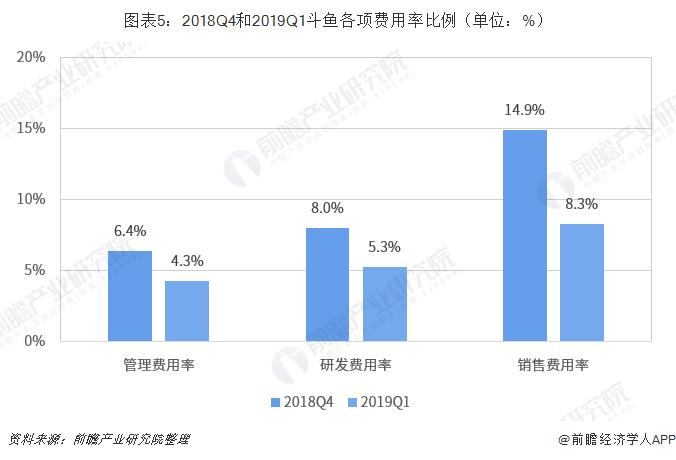 图表5:2018Q4和2019Q1斗鱼各项费用率比例(单位:%)