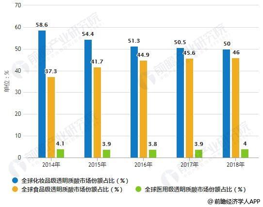 2014-2018年全球不同级别透明质酸市场份额占比对比情况