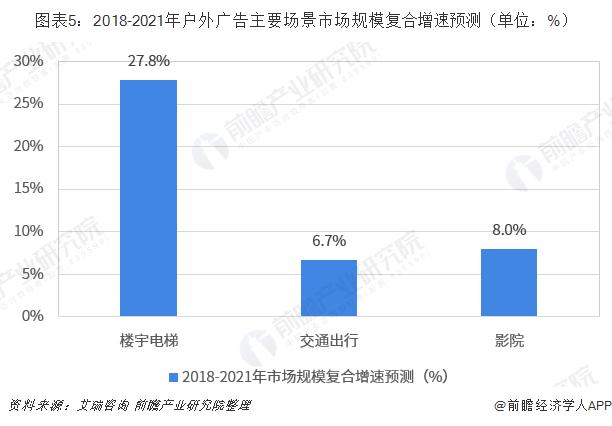 图表5:2018-2021年户外广告主要场景市场规模复合增速预测(单位:%)