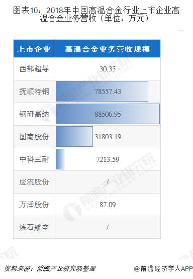 图表10:2018年中国高温合金行业上市企业高温合金业务营收(单位:万元)
