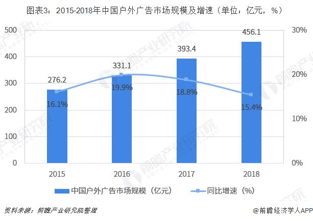 图表3:2015-2018年中国户外广告市场规模及增速(单位:亿元,%)