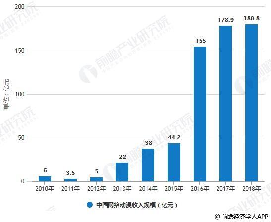 2010-2018年中国网络动漫收入规模统计情况
