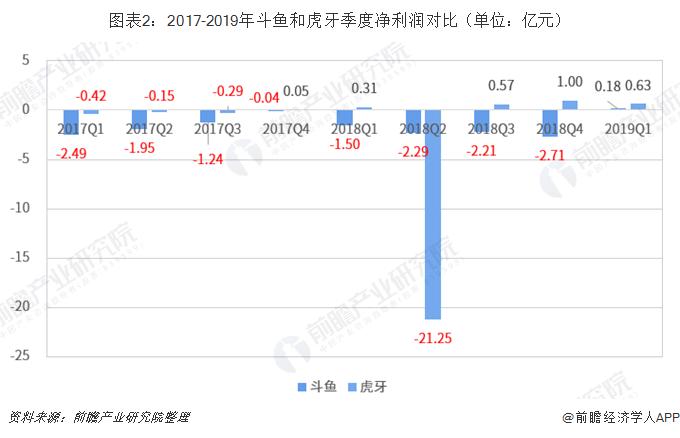 图表2:2017-2019年斗鱼和虎牙季度净利润对比(单位:亿元)