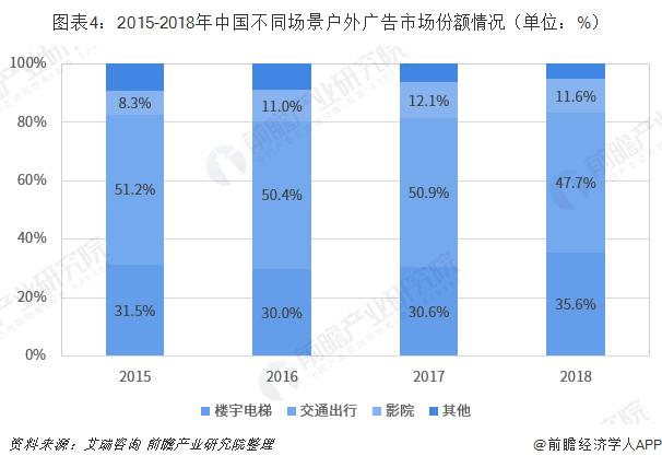 图表4:2015-2018年中国不同场景户外广告市场份额情况(单位:%)