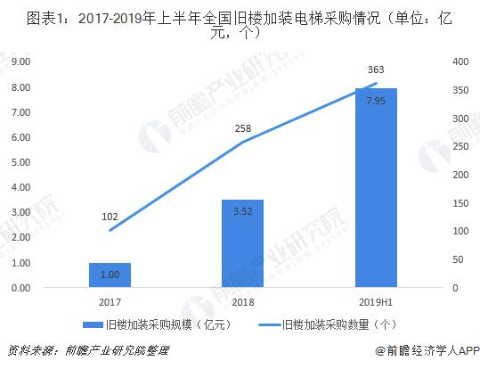图表1:2017-2019年上半年全国旧楼加装电梯采购情况(单位:亿元,个)