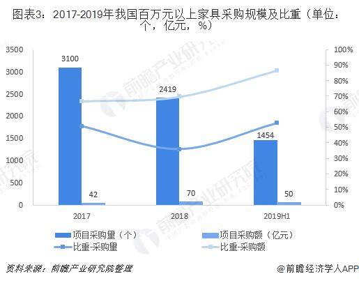 图表3:2017-2019年我国百万元以上家具采购规模及比重(单位:个,亿元,%)