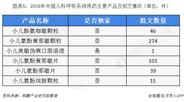 图表5:2018年中国儿科呼吸系统用药主要产品及批文情况(单位:件)