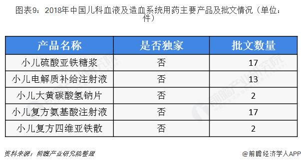 图表9:2018年中国儿科血液及造血系统用药主要产品及批文情况(单位:件)