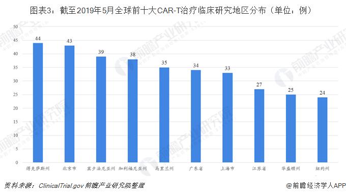 图表3:截至2019年5月全球前十大CAR-T治疗临床研究地区分布(单位:例)