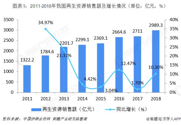 图表1:2011-2018年我国再生资源销售额及增长情况(单位:亿元,%)