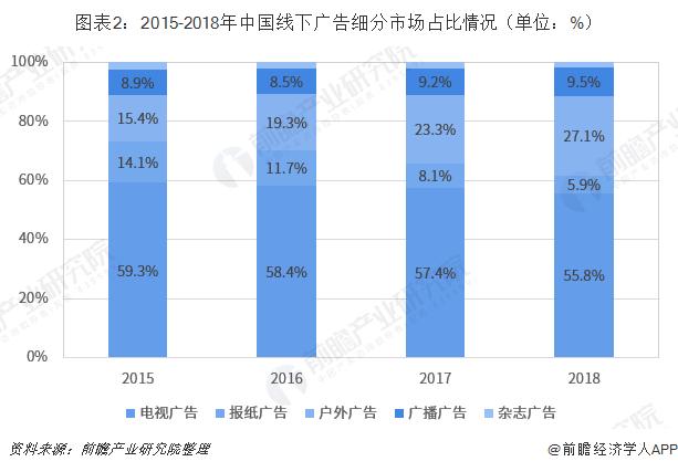 图表2:2015-2018年中国线下广告细分市场占比情况(单位:%)