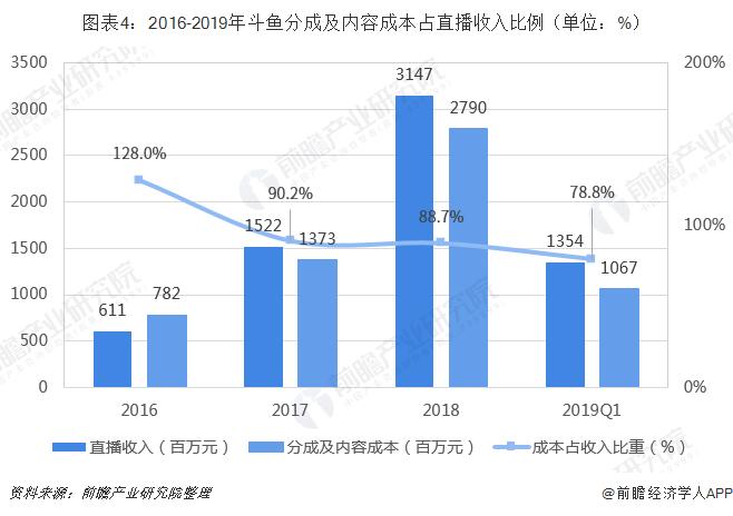 图表4:2016-2019年斗鱼分成及内容成本占直播收入比例(单位:%)