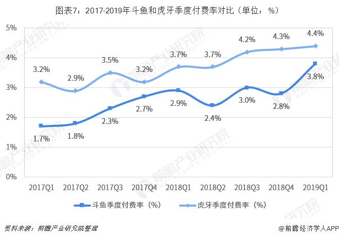 图表7:2017-2019年斗鱼和虎牙季度付费率对比(单位:%)