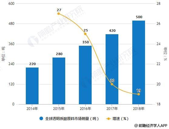 2014-2018年全球透明质酸原料市场销量及增长情况