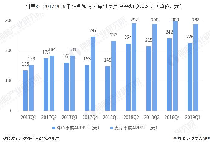 图表8:2017-2019年斗鱼和虎牙每付费用户平均收益对比(单位:元)