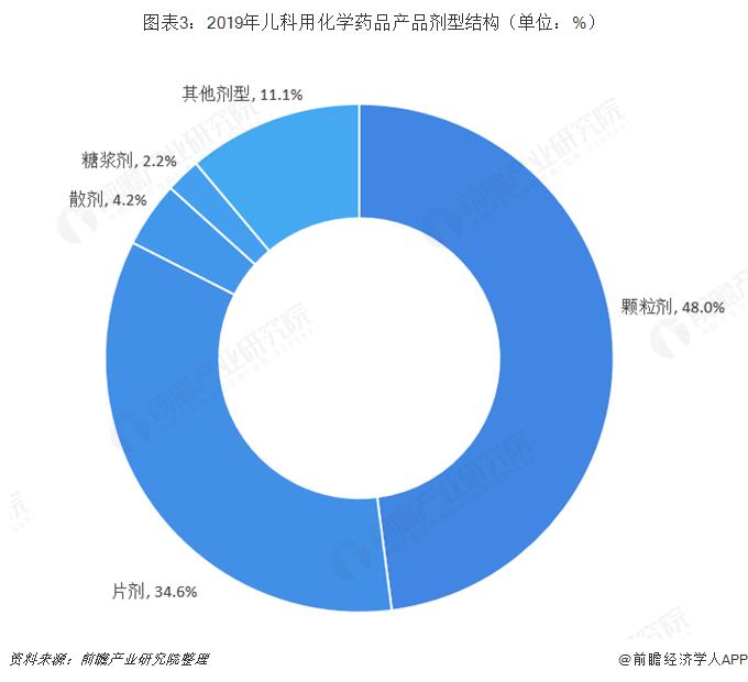 图表3:2019年儿科用化学药品产品剂型结构(单位:%)