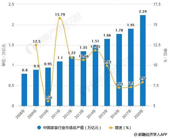 2008-2020年中国家装行业市场总产值统计及增长情况预测
