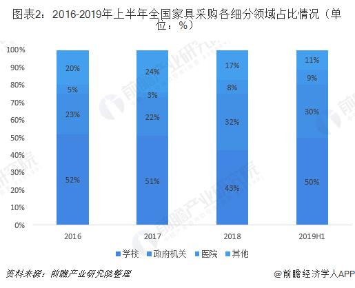 图表2:2016-2019年上半年全国家具采购各细分领域占比情况(单位:%)