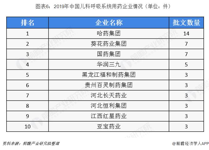 图表6:2019年中国儿科呼吸系统用药企业情况(单位:件)