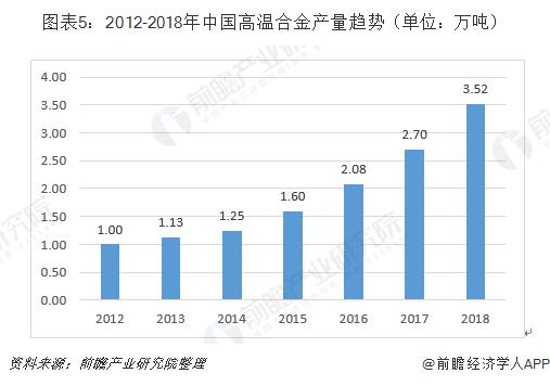 图表5:2012-2018年中国高温合金产量趋势(单位:万吨)