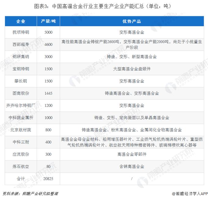 图表3:中国高温合金行业主要生产企业产能汇总(单位:吨)