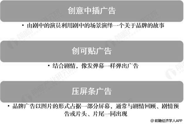 2018年中国网络剧、超级剧中常见广告类型分布情况