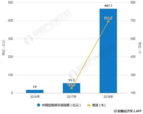 2016-2018年中国短视频市场规模统计及增长情况