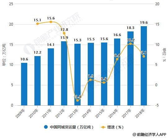 2009-2018年中国同城货运量统计及增长情况