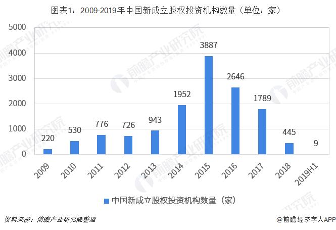 圖表1:2009-2019年中國新成立股權投資機構數量(單位:家)