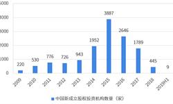 2019上半年中国股权投资行业市场现状与发展前景分析 北上广浙?#23637;?#26435;投资热度全国领先【组图】