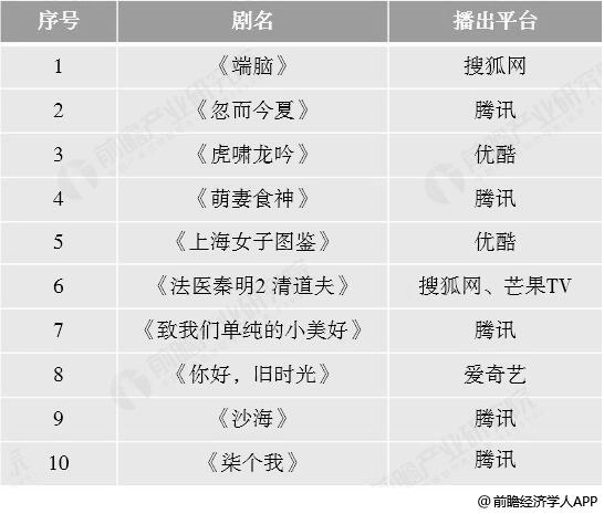 2018年中国关注度较高、影响力较大的网络剧统计情况