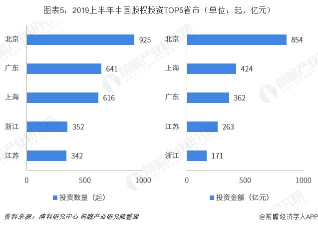 图表5:2019上半年中国股权投资TOP5省市(单位:起,亿元)