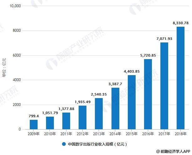 2009-2018年中国数字出版行业收入规模统计情况