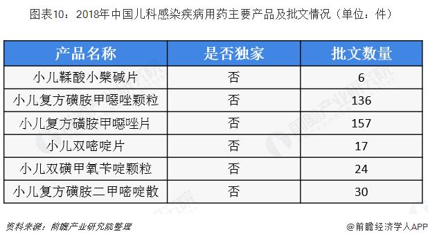 图表10:2018年中国儿科感染疾病用药主要产品及批文情况(单位:件)