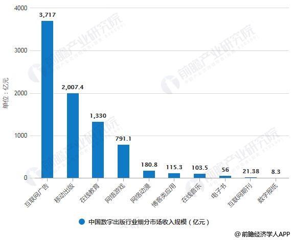 2018年中国数字出版行业细分市场收入规模统计情况