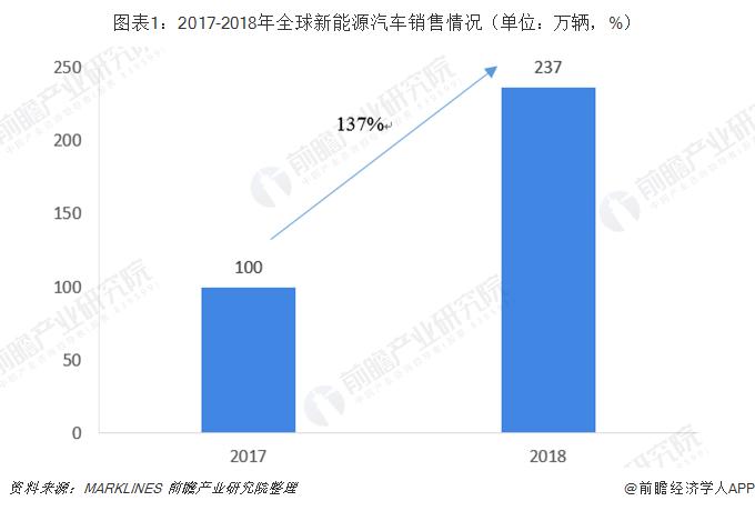 图表1:2017-2018年全球新能源汽车销售情况(单位:万辆,%)