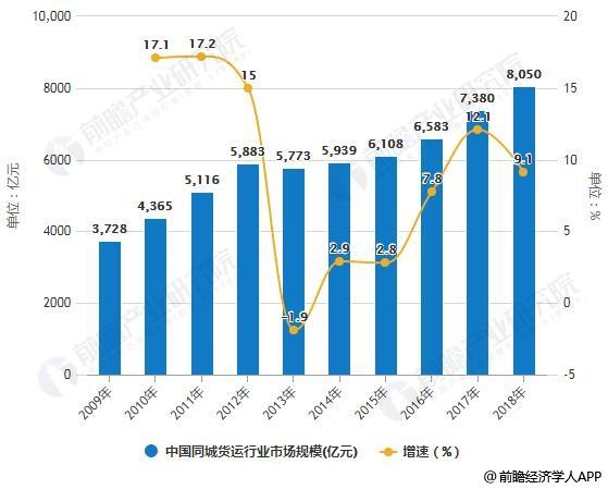 2009-2018年中国同城货运行业市场规模统计及增长情况