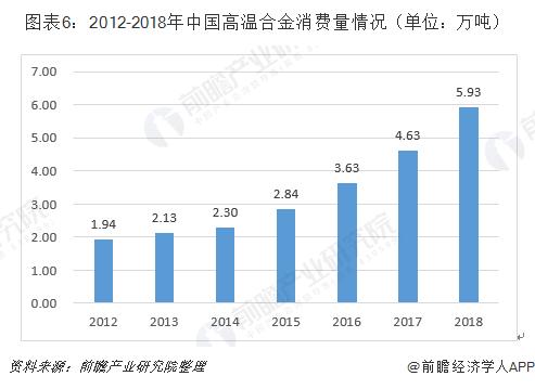 图表6:2012-2018年中国高温合金消费量情况(单位:万吨)