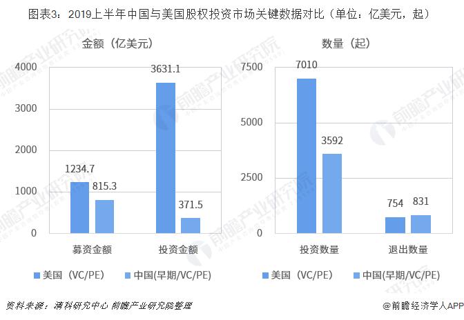 图表3:2019上半年中国与美国股权投资市场关键数据对比(单位:亿美元,起)