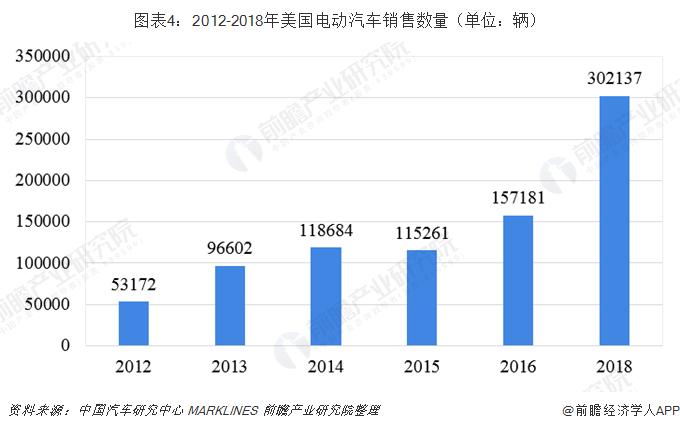 图表4:2012-2018年美国电动汽车销售数量(单位:辆)