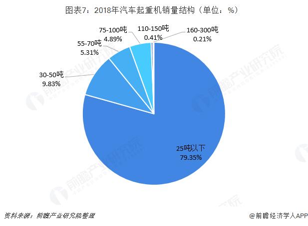 图表7:2018年汽车起重机销量结构(单位:%)