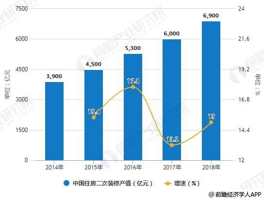 2014-2018年中国住房二次装修产值统计及增长情况
