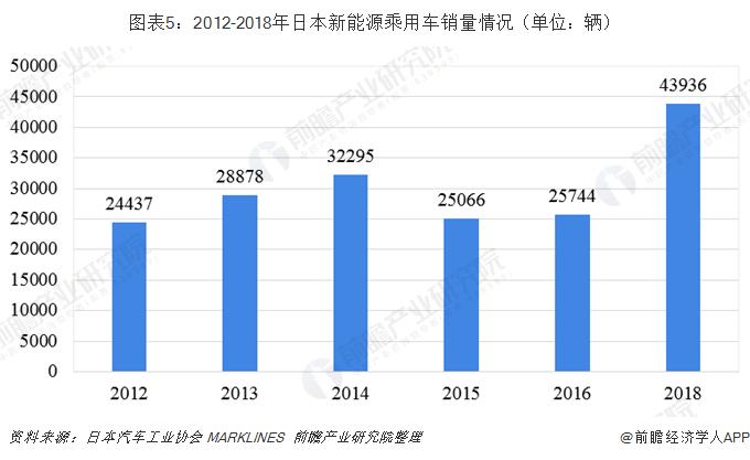 图表5:2012-2018年日本新能源乘用车销量情况(单位:辆)