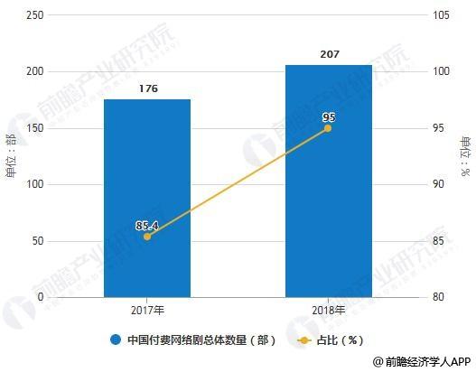2017-2018年中国付费网络剧总体数量对比情况