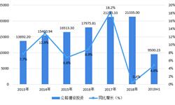 2018年中国<em>智慧</em><em>公路</em>行业市场现状与发展前景分析 多因素推动中国<em>智慧</em><em>公路</em>发展